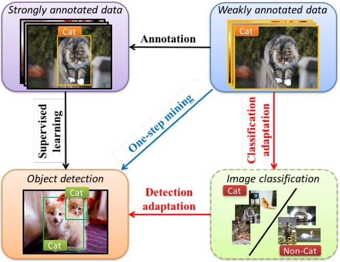 Figure 2 for Progressive Representation Adaptation for Weakly Supervised Object Localization
