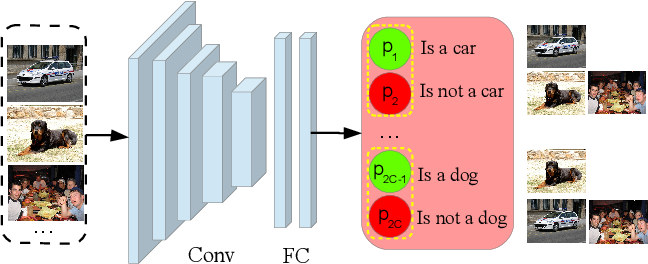 Figure 4 for Progressive Representation Adaptation for Weakly Supervised Object Localization