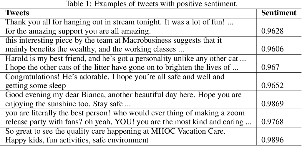 Figure 1 for Examination of community sentiment dynamics due to covid-19 pandemic: a case study from Australia