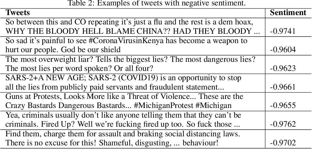 Figure 2 for Examination of community sentiment dynamics due to covid-19 pandemic: a case study from Australia