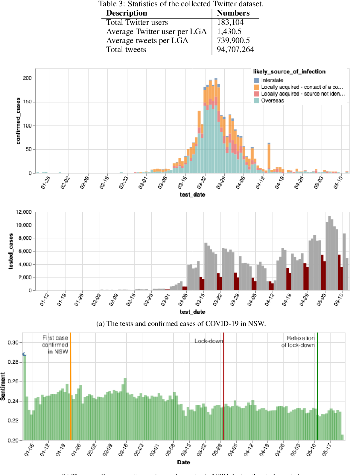 Figure 4 for Examination of community sentiment dynamics due to covid-19 pandemic: a case study from Australia