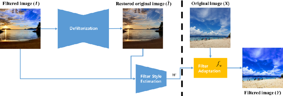 Figure 2 for Filter Style Transfer between Photos