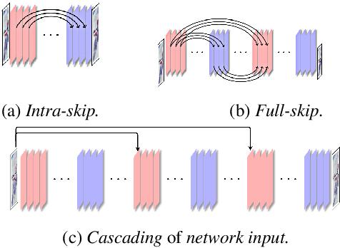 Figure 1 for Multi-level Encoder-Decoder Architectures for Image Restoration