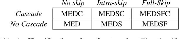 Figure 2 for Multi-level Encoder-Decoder Architectures for Image Restoration