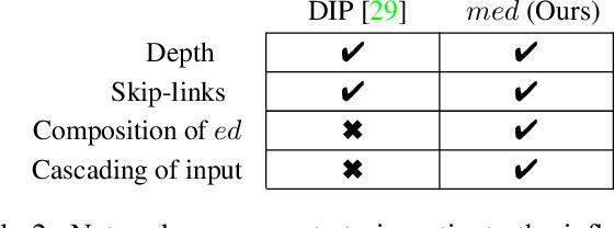 Figure 4 for Multi-level Encoder-Decoder Architectures for Image Restoration