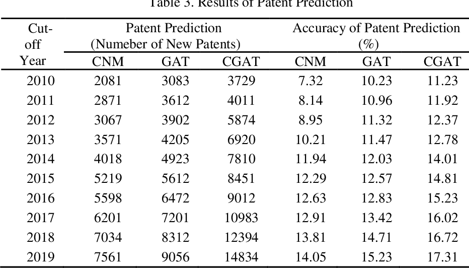 Figure 4 for PatentMiner: Patent Vacancy Mining via Context-enhanced and Knowledge-guided Graph Attention
