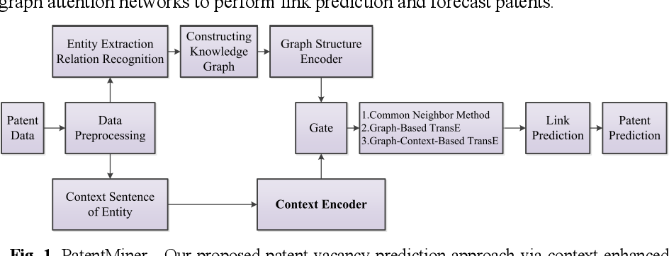 Figure 1 for PatentMiner: Patent Vacancy Mining via Context-enhanced and Knowledge-guided Graph Attention