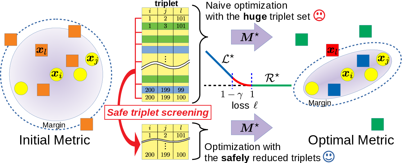 Figure 1 for Safe Triplet Screening for Distance Metric Learning