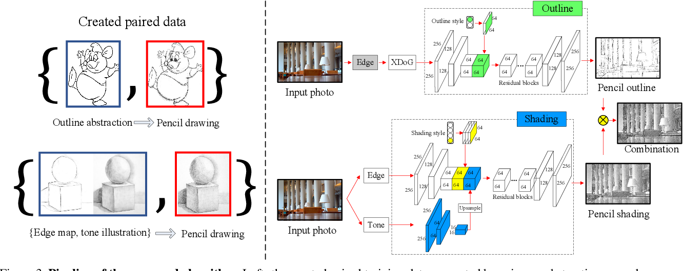 Figure 4 for Im2Pencil: Controllable Pencil Illustration from Photographs