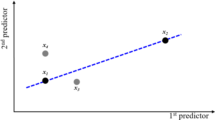 Figure 1 for Active Learning for Regression Using Greedy Sampling