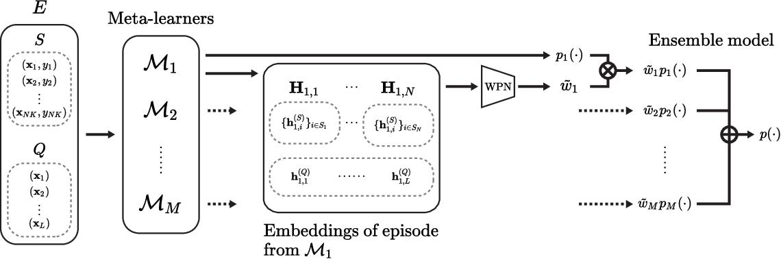 Figure 3 for MxML: Mixture of Meta-Learners for Few-Shot Classification