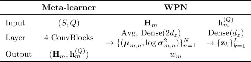 Figure 4 for MxML: Mixture of Meta-Learners for Few-Shot Classification