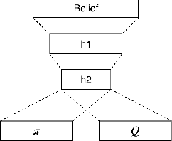 Figure 1 for Sample Efficient Deep Reinforcement Learning for Dialogue Systems with Large Action Spaces