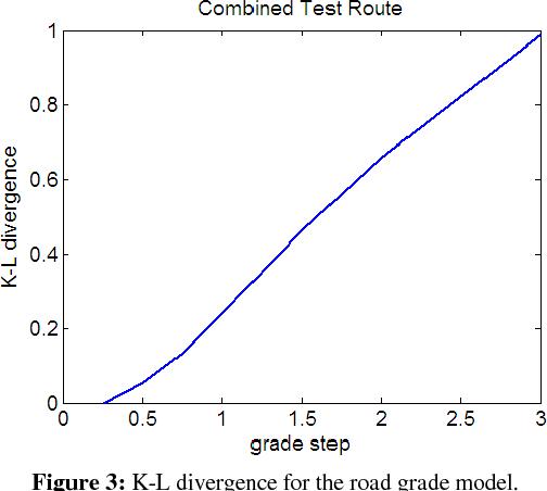 Figure 3: K-L divergence for the road grade model.