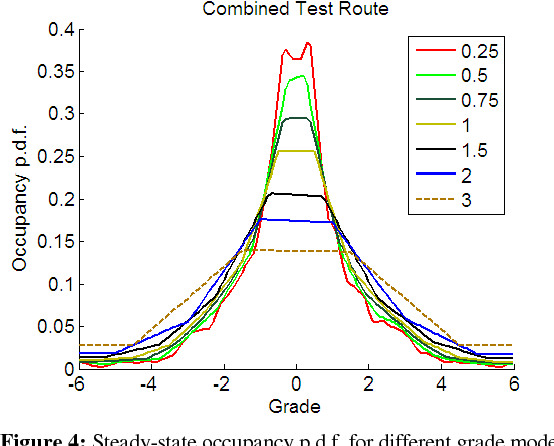 Figure 4: Steady-state occupancy p.d.f. for different grade models corresponding to quantization levels 0.25, 0.5, 0.75, 1.5, 2 and 3 percent.