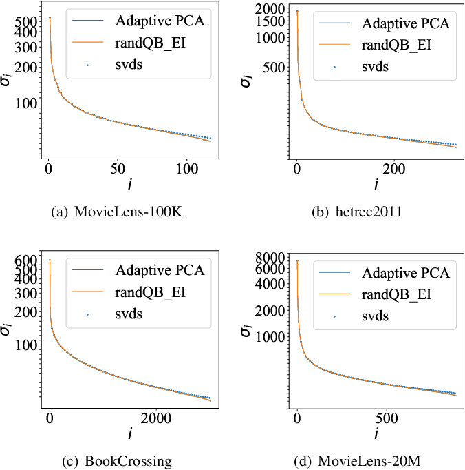 Figure 1 for Efficient Model-Based Collaborative Filtering with Fast Adaptive PCA