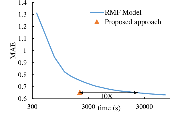 Figure 3 for Efficient Model-Based Collaborative Filtering with Fast Adaptive PCA