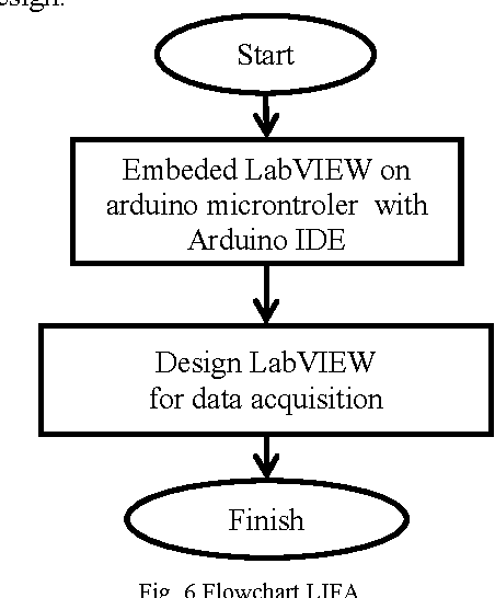 Design real time Battery Monitoring System using LabVIEW Interface