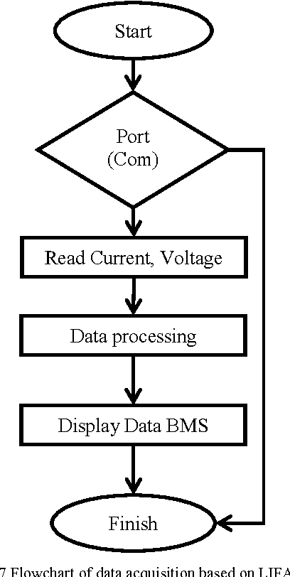 Figure 7 from Design real time Battery Monitoring System using