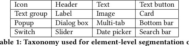 Figure 2 for Understanding Visual Saliency in Mobile User Interfaces