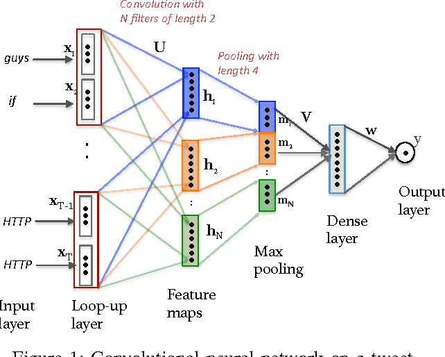Figure 1 for Rapid Classification of Crisis-Related Data on Social Networks using Convolutional Neural Networks
