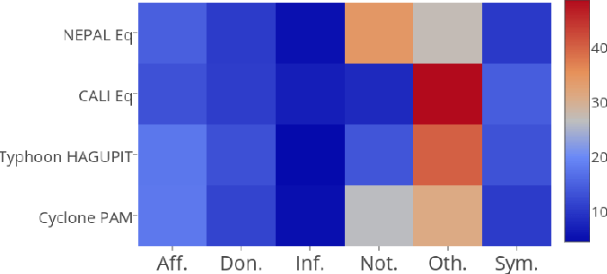 Figure 3 for Rapid Classification of Crisis-Related Data on Social Networks using Convolutional Neural Networks