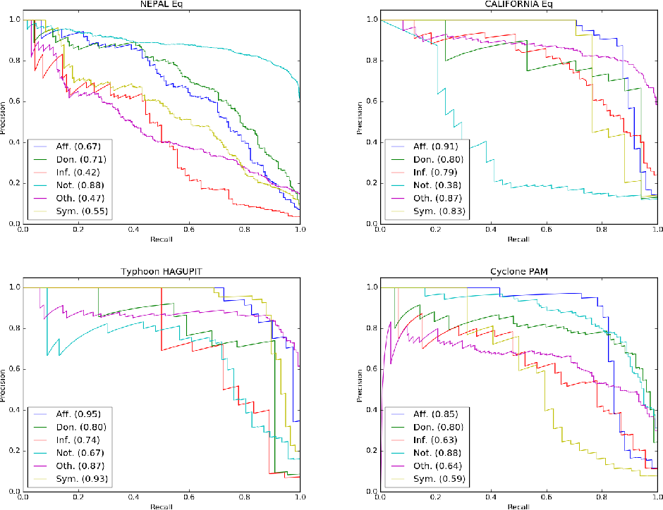 Figure 2 for Rapid Classification of Crisis-Related Data on Social Networks using Convolutional Neural Networks