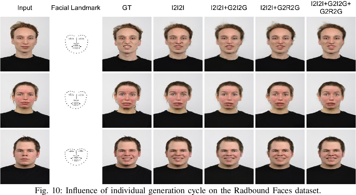 Figure 2 for Total Generate: Cycle in Cycle Generative Adversarial Networks for Generating Human Faces, Hands, Bodies, and Natural Scenes