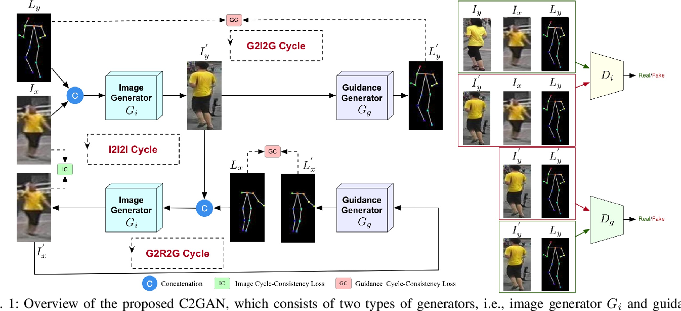 Figure 1 for Total Generate: Cycle in Cycle Generative Adversarial Networks for Generating Human Faces, Hands, Bodies, and Natural Scenes
