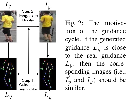 Figure 4 for Total Generate: Cycle in Cycle Generative Adversarial Networks for Generating Human Faces, Hands, Bodies, and Natural Scenes