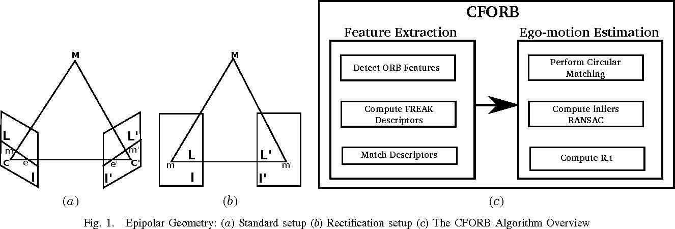 Figure 1 for CFORB: Circular FREAK-ORB Visual Odometry