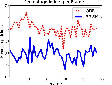 Figure 2 for CFORB: Circular FREAK-ORB Visual Odometry