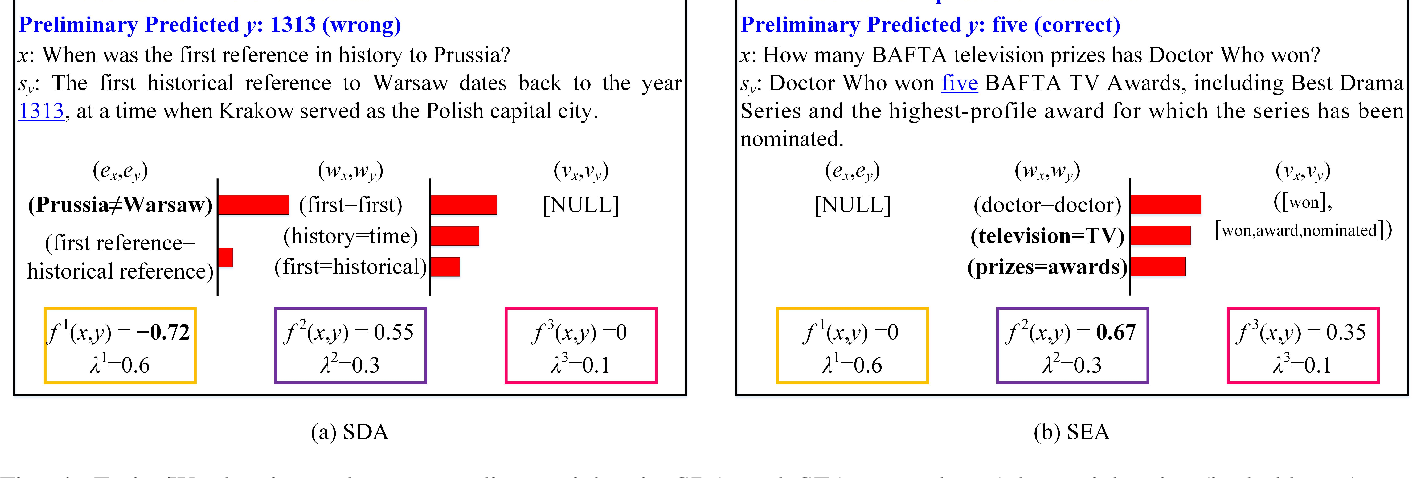 Figure 4 for Robust Reading Comprehension with Linguistic Constraints via Posterior Regularization