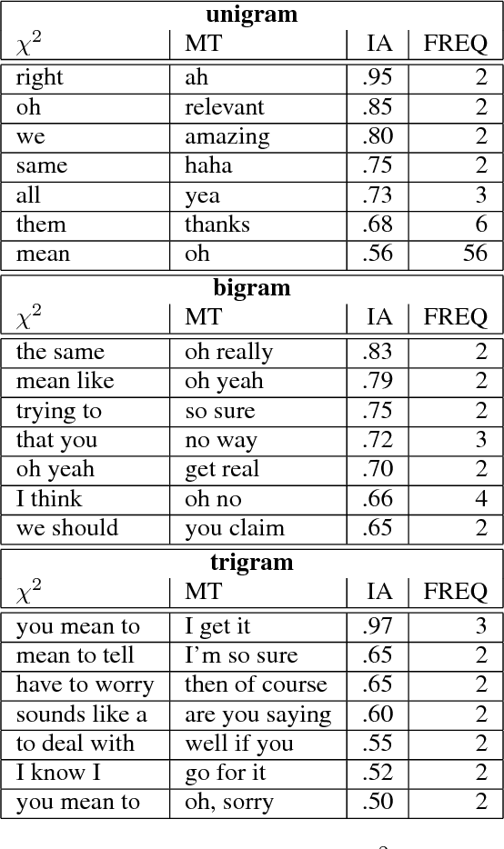 Figure 3 for Really? Well. Apparently Bootstrapping Improves the Performance of Sarcasm and Nastiness Classifiers for Online Dialogue