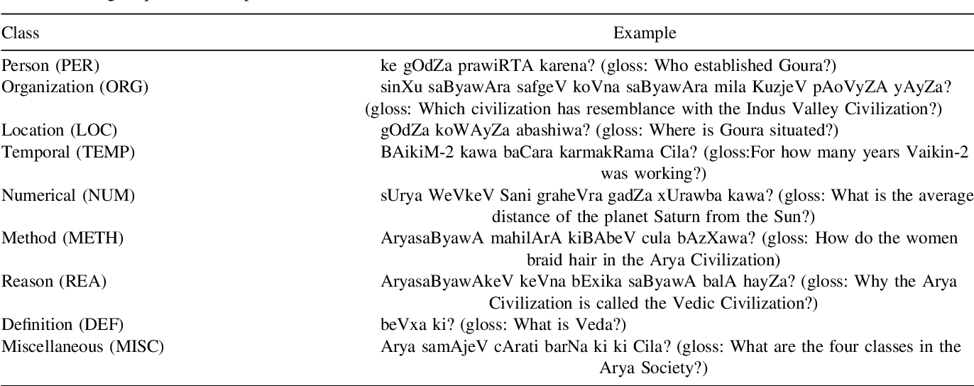 Figure 3 for Classifier Combination Approach for Question Classification for Bengali Question Answering System