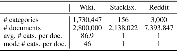 Figure 3 for Natcat: Weakly Supervised Text Classification with Naturally Annotated Datasets