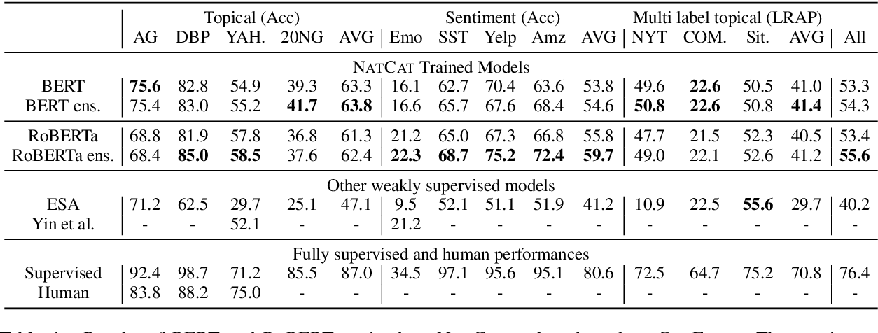 Figure 4 for Natcat: Weakly Supervised Text Classification with Naturally Annotated Datasets