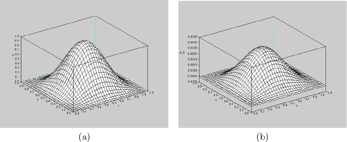 Figure 3.4: Mesh plots for N = 32 in Scilab (a) of the numerical solution and (b) of the numerical error.
