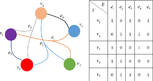 Figure 2 for HyperNTF: A Hypergraph Regularized Nonnegative Tensor Factorization for Dimensionality Reduction