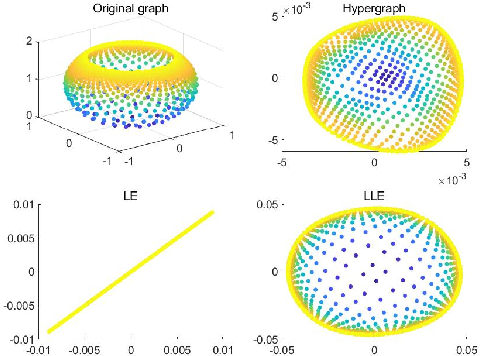 Figure 3 for HyperNTF: A Hypergraph Regularized Nonnegative Tensor Factorization for Dimensionality Reduction