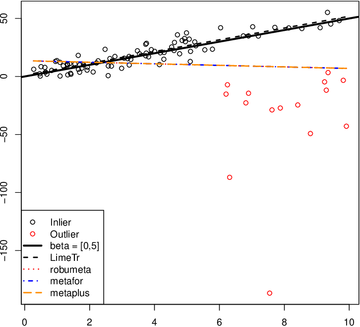 Figure 4 for Trimmed Constrained Mixed Effects Models: Formulations and Algorithms