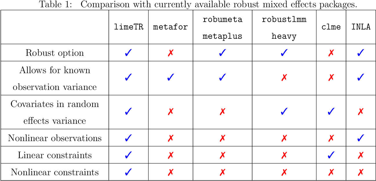 Figure 1 for Trimmed Constrained Mixed Effects Models: Formulations and Algorithms