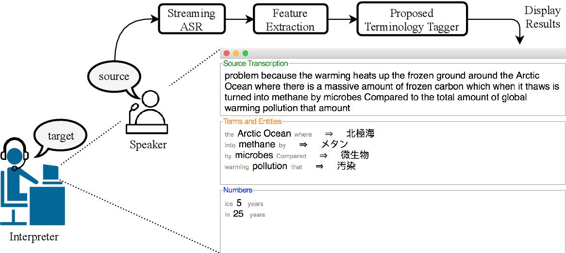 Figure 1 for Lost in Interpretation: Predicting Untranslated Terminology in Simultaneous Interpretation
