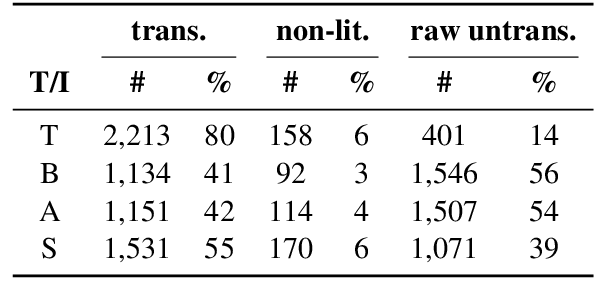 Figure 2 for Lost in Interpretation: Predicting Untranslated Terminology in Simultaneous Interpretation