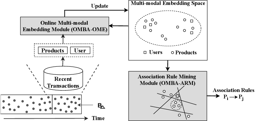 Figure 4 for OMBA: User-Guided Product Representations for Online Market Basket Analysis