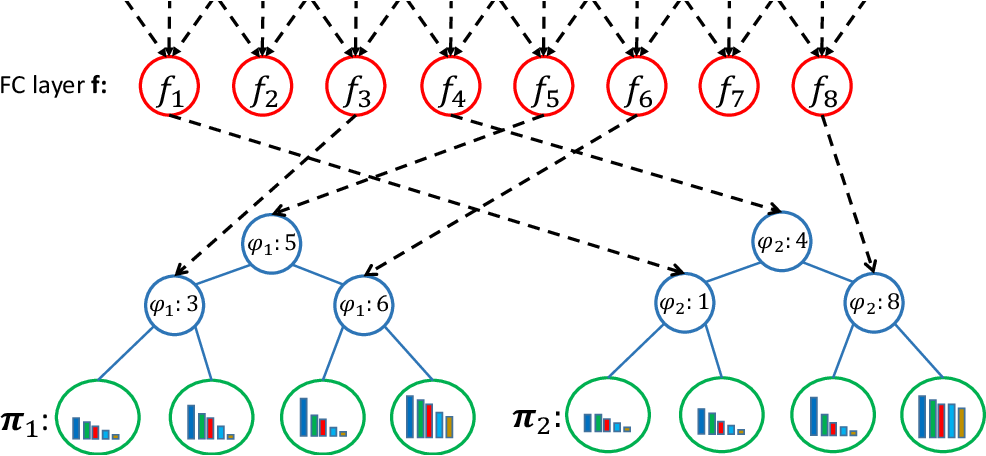 Figure 2 for Deep Ordinal Regression Forests