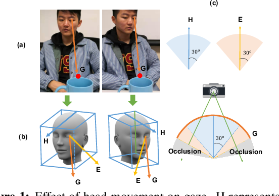Figure 1 for Learning to Detect Head Movement in Unconstrained Remote Gaze Estimation in the Wild