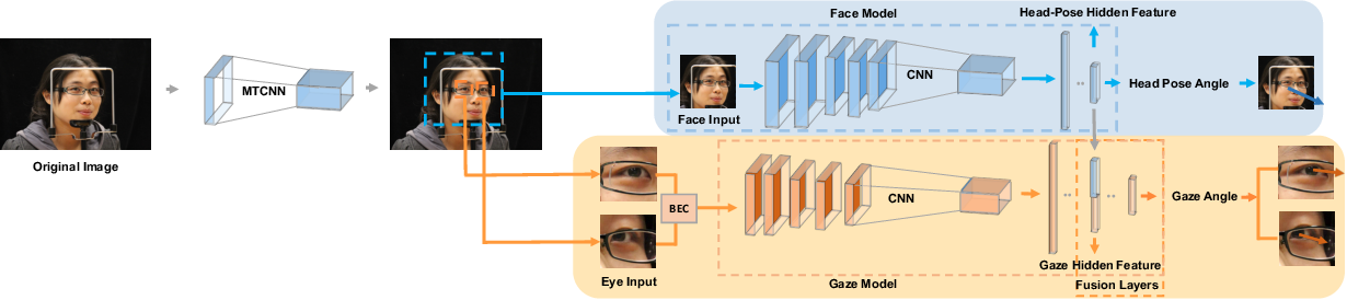 Figure 3 for Learning to Detect Head Movement in Unconstrained Remote Gaze Estimation in the Wild
