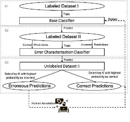Figure 1 for Accountable Error Characterization