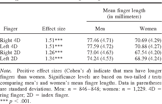 Table 3 from Are 2D:4D finger-length ratios related to sexual